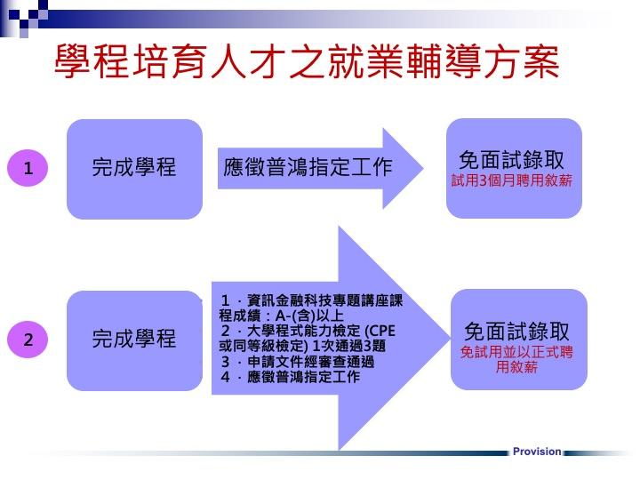 金融科技資訊人才培育學程0526