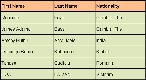 international_master_list_2015
