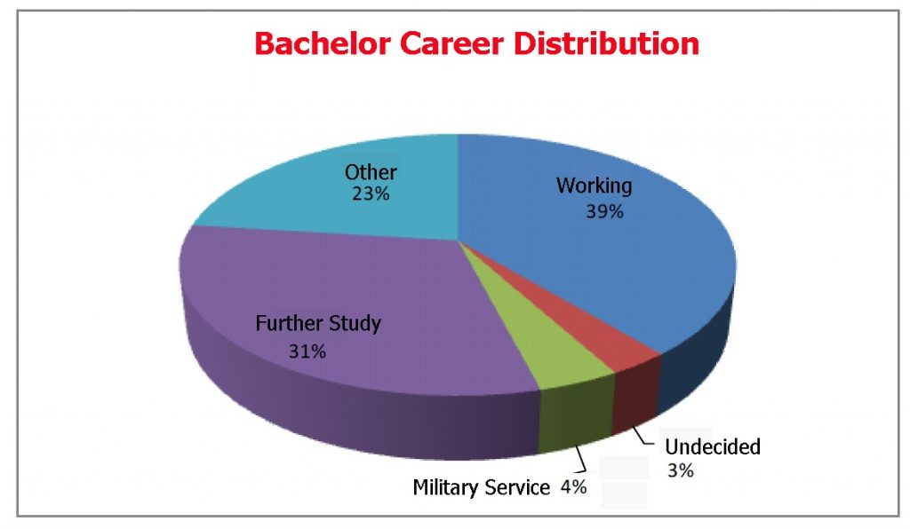 bachelor_career_chart_en