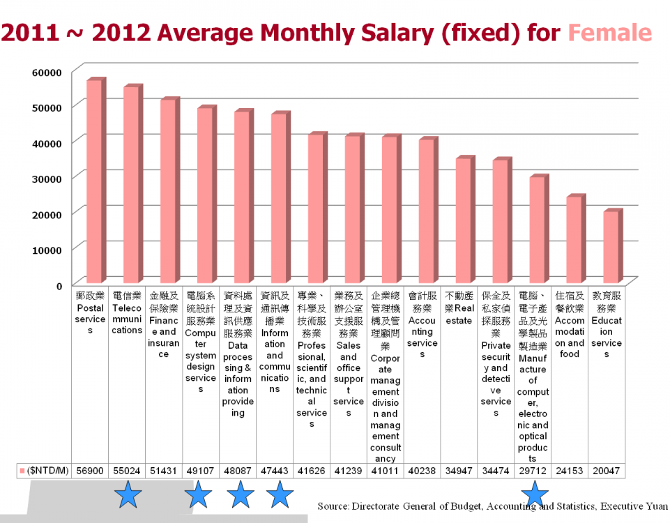 career_salary_female_en