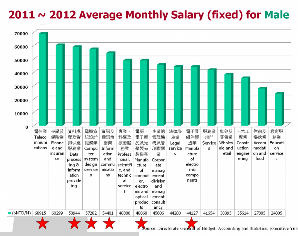 career_salary_male_en